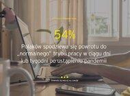 """Ponad połowa Polaków spodziewa się, że powrót do """"normalnego"""" trybu pracy nastąpi w ciągu dni lub tygodni po ustąpieniu pandemii"""