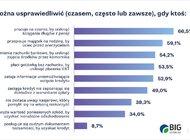 Wzrasta społeczne przyzwolenie na nadużycia konsumenckie w obszarze finansów