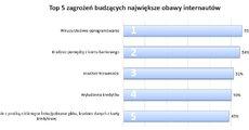 TOP5 zagrożeń_badanie opinii QW_BIK.JPG