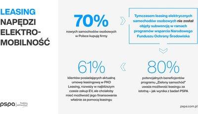 pspa_infografika_leasing_facebook_1200x628px.jpg