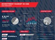 Polska mimo spadków najbardziej aktywnym rynkiem nieruchomości komercyjnych w Europie Środkowej w 2020 r.