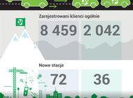 Prawie sto razy dookoła Ziemi. GreenWay podsumowuje 2020 rok