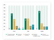 Barometr COVID-19: 43 proc. firm w Polsce spodziewa się powrotu koniunktury jeszcze w tym roku