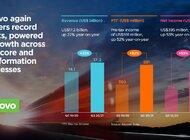Lenovo ogłasza rekordowe wyniki finansowe za trzeci kwartał, dzięki strategii stabilnego wzrostu