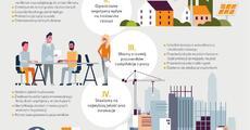 Budimex_strategia CSR_infografika.pdf