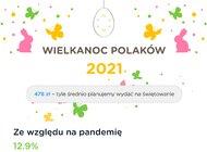 """Wielkanoc w warunkach """"nowej normalności"""" – tylko niecałe 40 proc. Polaków planuje tradycyjne święta"""