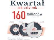 Doskonały pierwszy kwartał sprzedaży apartamentów wakacyjnych w Condo.pl