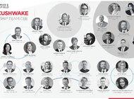 Nowa struktura Cushman & Wakefield w Europie Środkowo-Wschodniej