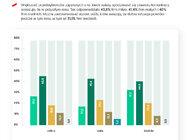 Barometr COVID-19: Początek końca kryzysu w MŚP? Po roku od wybuchu pandemii widać uspokojenie nastrojów