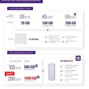 Nowy pakiet dla najbardziej wymagających użytkowników w Play – nawet 1 000 GB z pełną prędkością (2)