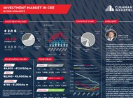 Polska i Czechy z największą płynnością w regionie CEE  – podsumowanie I kw. 2021 r. na rynku inwestycyjnym w Europie Środkowo-Wschodniej