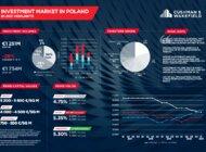 Rynek nieruchomości komercyjnych odzyskuje dynamikę – podsumowanie I kw. 2021 r.