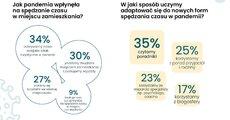 Covidowe rozrywki Polaków 2021_infografika_prezentmarzeń.jpg