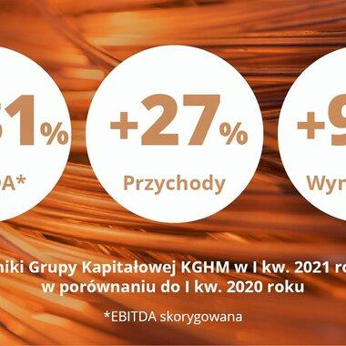 KGHM - podsumowanie za I kwartał 2021 r