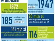 Po co firmom współpraca z naukowcami, czyli jak uczelnie i instytuty badawcze wspierają  rozwój polskich przedsiębiorstw