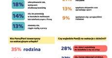 Zwyczaje urlopowe Polaków - lato 2021_infografika_wynikibadania.png