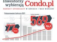 Inwestorzy wybierają Condo.pl Podsumowanie sprzedaży w pierwszej połowie 2021 roku