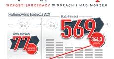 Condo-PL-Infografika-na-Q1-2-2021-vs-Q1-2-2020.png