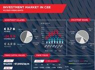 Ożywienie aktywności inwestycyjnej w drugim kwartale 2021 roku.  Podsumowanie pierwszego półrocza 2021 roku na rynku inwestycyjnym Europy Środkowo-Wschodniej