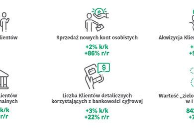 Grafika wyniki II kw  2021