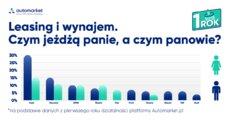 Infografika_czym jeżdzą kobiety_mężczyźni_2.png