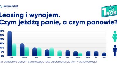 Infografika czym jeżdzą kobiety mężczyźni 2