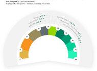 Branżowy Barometr EFL na III kwartał 2021 Branża budowlana w najlepszej kondycji od początku pandemii. Połowa firm liczy na więcej zamówień