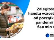 O 640 mln zł wzrosły zaległości handlu od początku pandemii