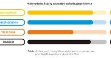 Jakość obsługi w placówce - 2016.11 - 02 - RGB.jpg