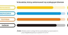 Jakość obsługi w placówce - 2016.11 - 03 - RGB.jpg