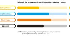 Jakość obsługi w placówce - 2016.11 - 08 - RGB.jpg