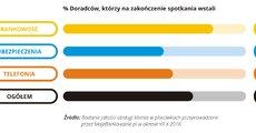 Jakość obsługi w placówce - 2016.11 - 12 - RGB.jpg