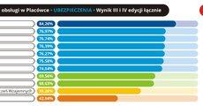 Jakość obsługi w placówce - Ubezpieczenia - 2016.11 - RGB.jpg
