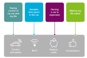 Main Factors Driving Consumer Interest in Connected Cars
