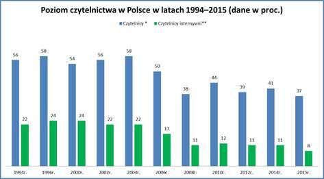 Wykres 1_Czytelnictwo w Polsce.jpg