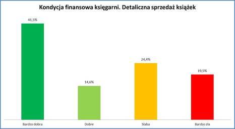 Wykres 2_ Kondycja finansowa księgarni.jpg
