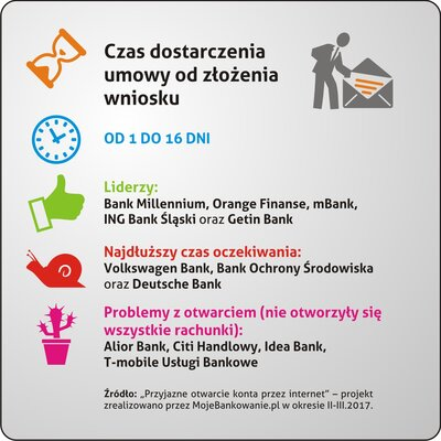 Czas_dostarczenia_umowy.jpg