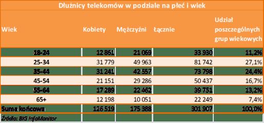 2_ podział dłużnikow wg plci.png