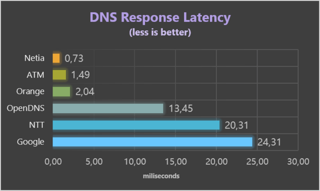 ranking dns.png