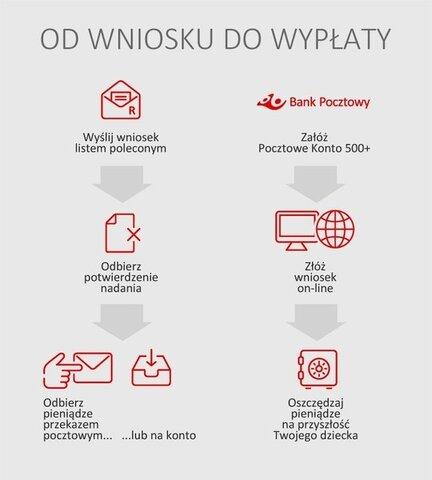 Rodzina 500Plus_ Poczta Polska
