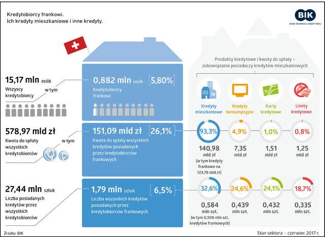 BIK_kredytobiorcy_frankowi_infografika_czerwiec2017.jpg