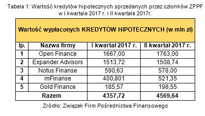 Wartość produktów hipotecznych sprzedanych przez członków ZFPF w II kw. 2017r..png