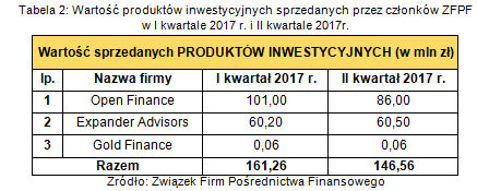 wartość produktów inwestycyjnych sprzedanych przez członków ZFPF w II kw. 2017r..png