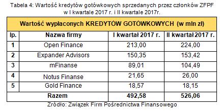 wartość produktów gotówkowych sprzedanych przez członków ZFPF w II kw. 2017r..png