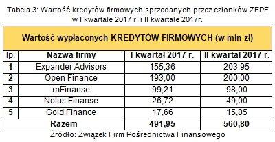 wartość kredytów firmowych sprzedanych przez członków ZFPF w II kw. 2017r..jpg