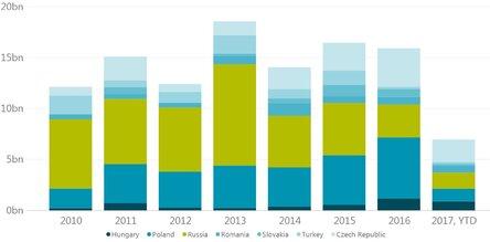 Wolumen transakcji inwestycyjnych według krajów.jpg