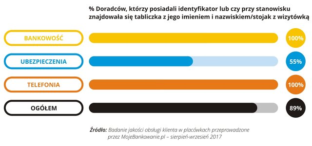 Jakość obsługi w placówce - 2017-09 - 05 - RGB.jpg