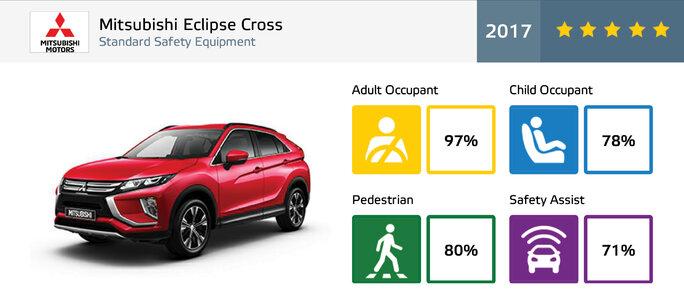 5 gwiazdek Euro NCAP dla Mitsubishi Eclipse Cross