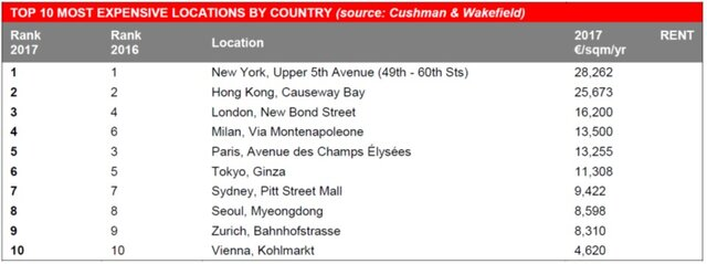 TOP 10 MOST EXPENSIVE LOCATIONS BY COUNTRY.jpg