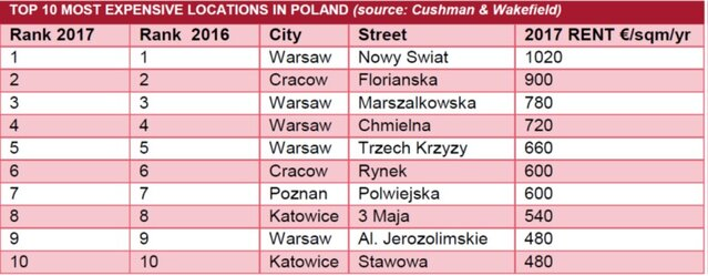 TOP 10 MOST EXPENSIVE LOCATIONS IN POLAND.jpg